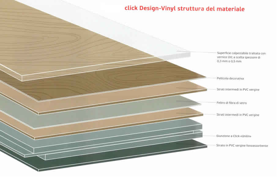 Click Design Rovere Barrique - Pavimento Parquet Vinilico spessore 4,2mm PVC  eBay