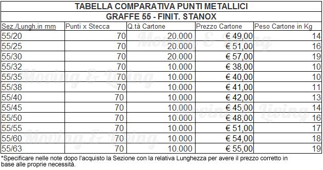 tabella comparativa